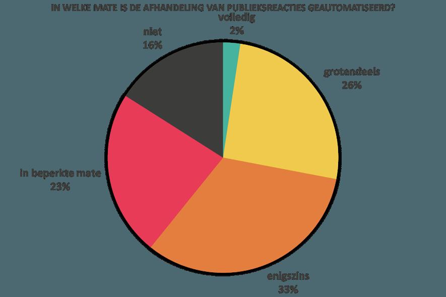 Bij lang niet alle gemeenten is de afhandeling van publieksreacties geautomatiseerd