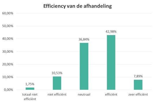 Efficiency van afhandeling publieksreacties door gemeenten