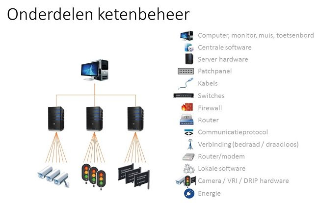 Onderdelen technisch ketenbeheer