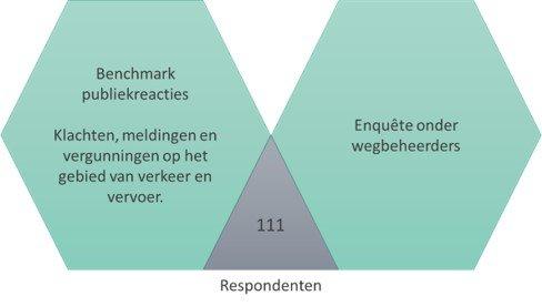Respondenten benchmark publieksreacties