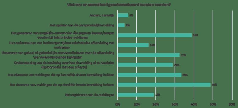 Wat gemeenten nog willen automatiseren aan afhandeling van publieksreacties